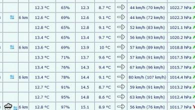 Photo wind report Andernos - Le Betey - France - Aquitaine - (33) 2017-03-06 10:00:00