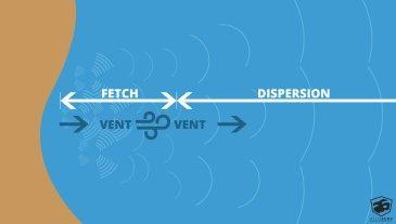 explication formation des vagues : le fetch