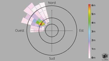 spectre de la houle : houles primaires, secondaires, et suivantes